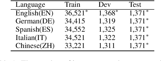 Figure 2 for Multilingual AMR Parsing with Noisy Knowledge Distillation
