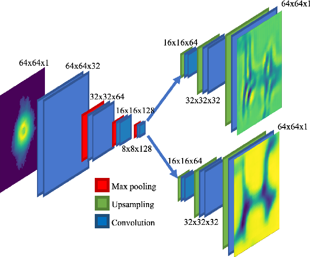 Figure 1 for Real-time sparse-sampled Ptychographic imaging through deep neural networks