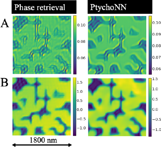 Figure 3 for Real-time sparse-sampled Ptychographic imaging through deep neural networks