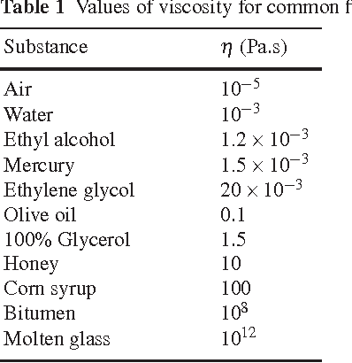 Table 1 From Non Newtonian Fluids An Introduction Semantic Scholar
