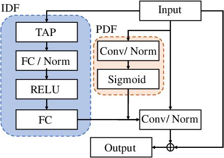 Figure 2 for Lightweight dynamic filter for keyword spotting