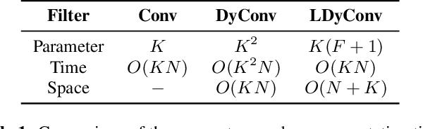Figure 1 for Lightweight dynamic filter for keyword spotting