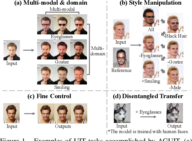 Figure 1 for Attribute Guided Unpaired Image-to-Image Translation with Semi-supervised Learning
