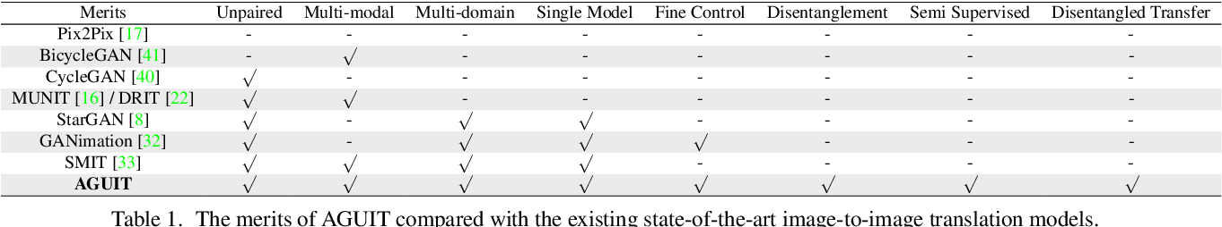 Figure 2 for Attribute Guided Unpaired Image-to-Image Translation with Semi-supervised Learning