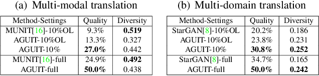 Figure 4 for Attribute Guided Unpaired Image-to-Image Translation with Semi-supervised Learning