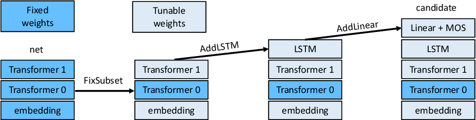 Figure 1 for Language Models with Transformers