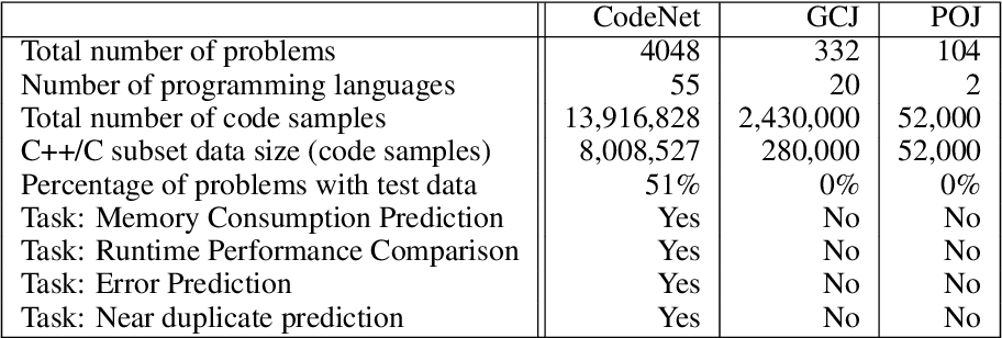 Figure 2 for Project CodeNet: A Large-Scale AI for Code Dataset for Learning a Diversity of Coding Tasks