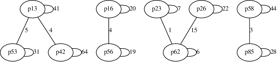 Figure 3 for Project CodeNet: A Large-Scale AI for Code Dataset for Learning a Diversity of Coding Tasks
