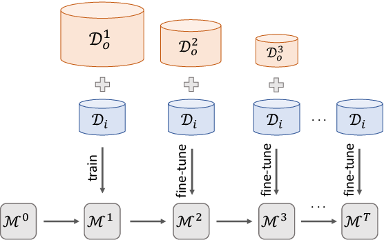 Figure 1 for Gradual Fine-Tuning for Low-Resource Domain Adaptation