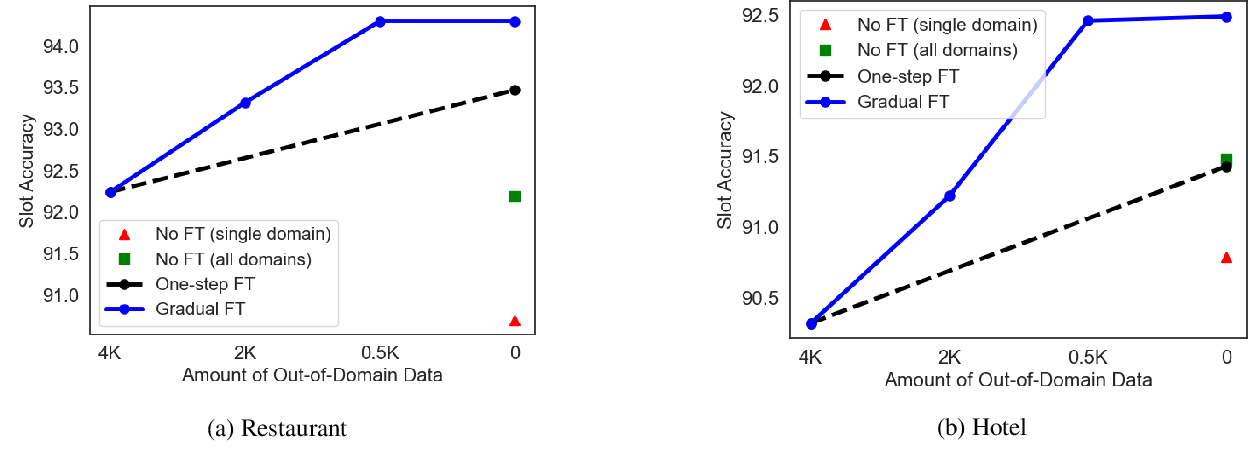 Figure 4 for Gradual Fine-Tuning for Low-Resource Domain Adaptation