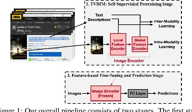 Figure 1 for TVDIM: Enhancing Image Self-Supervised Pretraining via Noisy Text Data