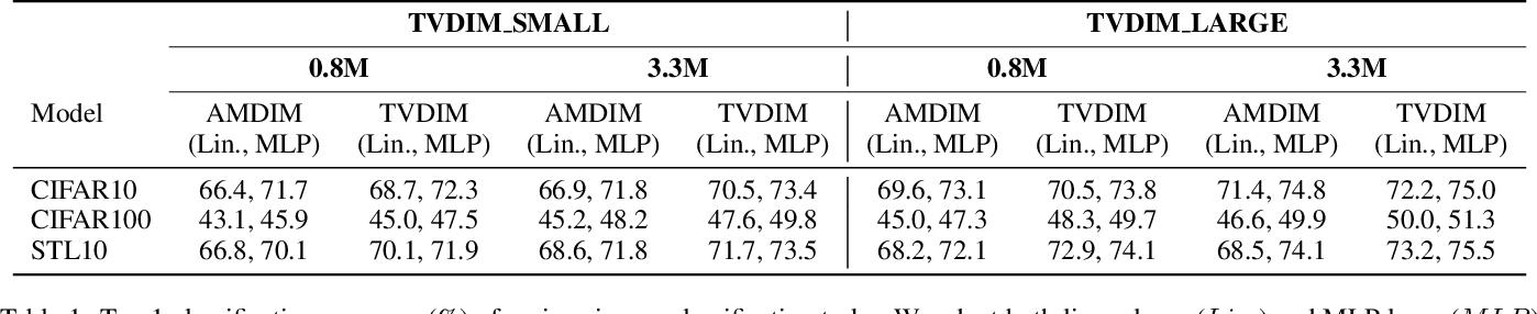 Figure 2 for TVDIM: Enhancing Image Self-Supervised Pretraining via Noisy Text Data