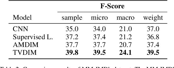 Figure 4 for TVDIM: Enhancing Image Self-Supervised Pretraining via Noisy Text Data