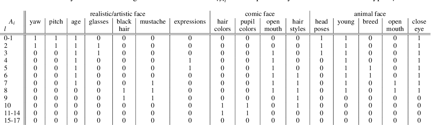 Figure 4 for DyStyle: Dynamic Neural Network for Multi-Attribute-Conditioned Style Editing