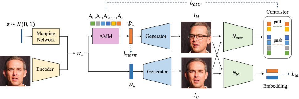 Figure 3 for DyStyle: Dynamic Neural Network for Multi-Attribute-Conditioned Style Editing