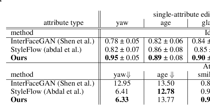 Figure 1 for DyStyle: Dynamic Neural Network for Multi-Attribute-Conditioned Style Editing