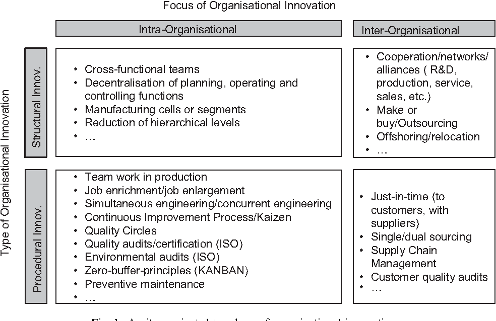 Organizational innovation : The challenge of measuring non-technical ...