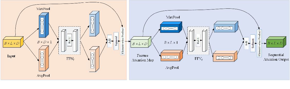 Figure 1 for Sequential Attention Module for Natural Language Processing