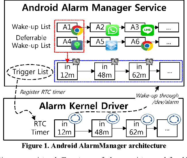 Figure 1 from Reducing Energy Consumption of Alarm-induced