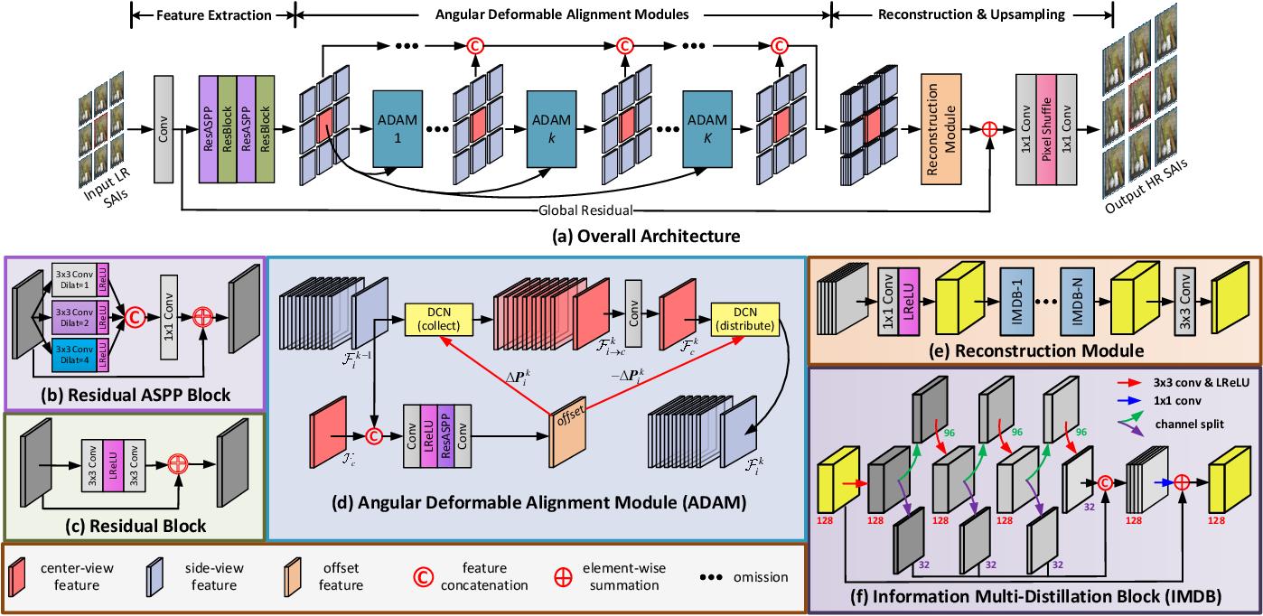 Figure 3 for Light Field Image Super-Resolution Using Deformable Convolution