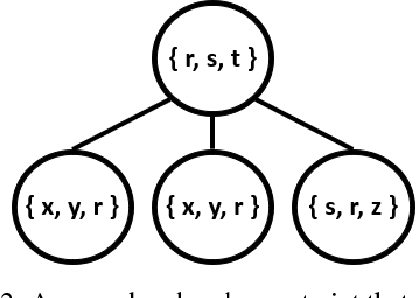 Figure 3 for High-Fidelity Vector Space Models of Structured Data