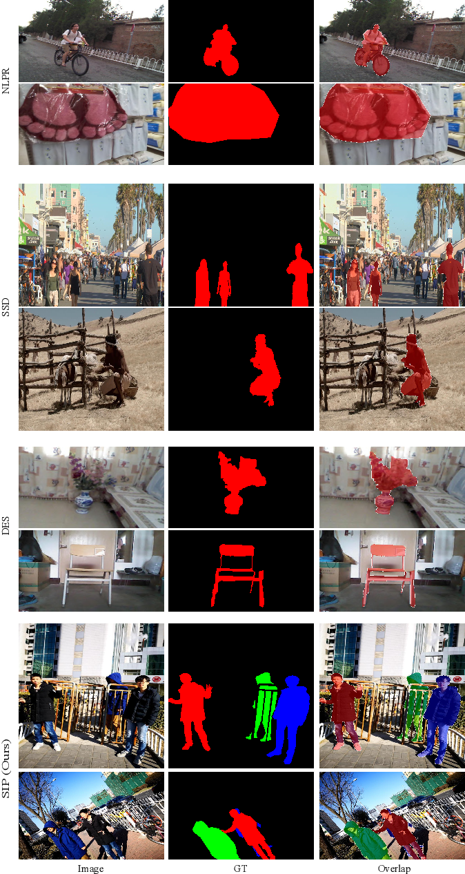 Figure 3 for Rethinking RGB-D Salient Object Detection: Models, Datasets, and Large-Scale Benchmarks