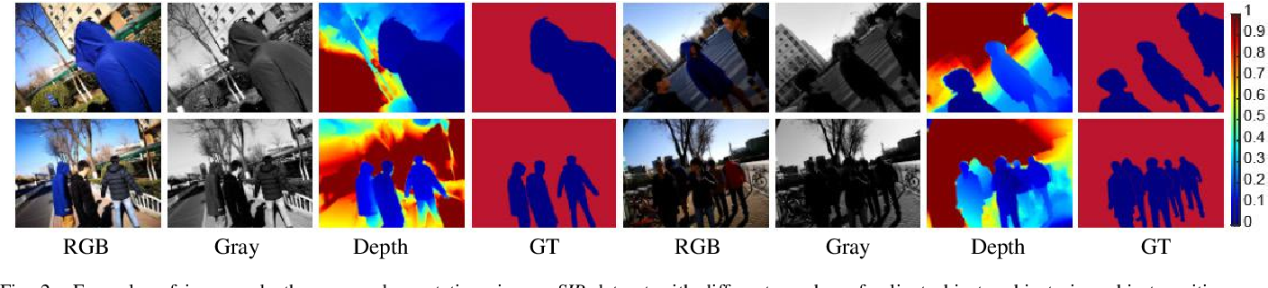 Figure 4 for Rethinking RGB-D Salient Object Detection: Models, Datasets, and Large-Scale Benchmarks