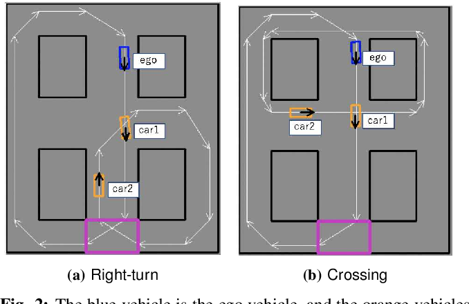 Figure 2 for Discovering Avoidable Planner Failures of Autonomous Vehicles using Counterfactual Analysis in Behaviorally Diverse Simulation