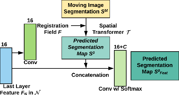 Figure 3 for NeurReg: Neural Registration and Its Application to Image Segmentation