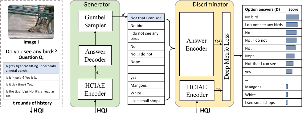 Figure 1 for Best of Both Worlds: Transferring Knowledge from Discriminative Learning to a Generative Visual Dialog Model