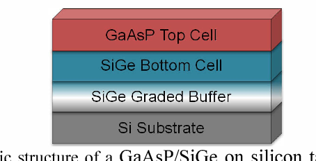 Fig. 2 Basic structure of a GaAsP/SiGe on silicon tandem solar cell.