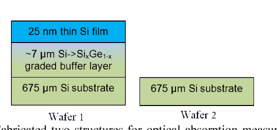 Fig. 3 Fabricated two structures for optical absorption measurement of graded buffer layer.