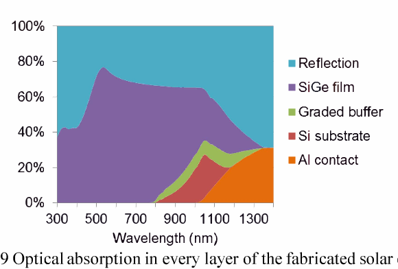 Fig. 9 Optical absorption in every layer of the fabricated solar cell.