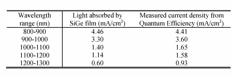TABLE I COMPARISON BETWEEN LIGHT ABSORBED BY SIGE SILM AND MEASURED SHORT CIRCUIT CURRENT DENSITY AT DIFFERENT WAVELENGTH RANGE.