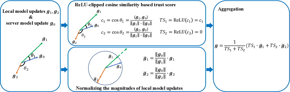 Figure 2 for FLTrust: Byzantine-robust Federated Learning via Trust Bootstrapping
