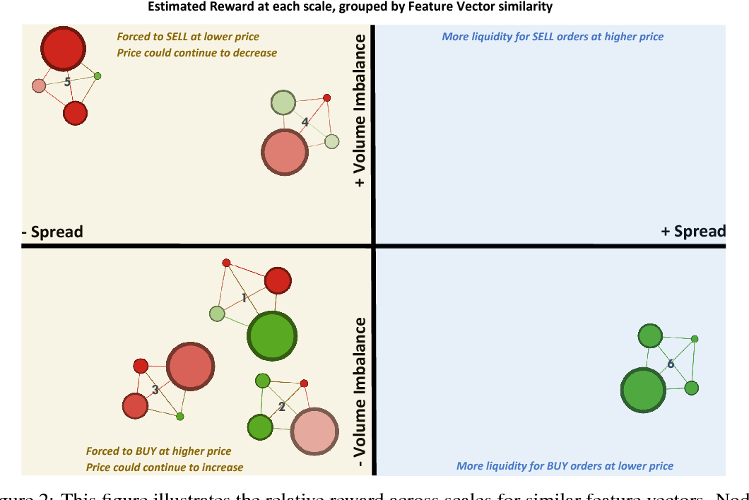 Figure 2 for Inferring agent objectives at different scales of a complex adaptive system