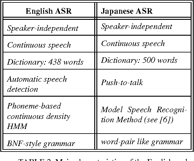 Table 2 from 6 conclusions and perspectives 4 overview of the main characteristics of the english and japanese recognizers m4hsunfo