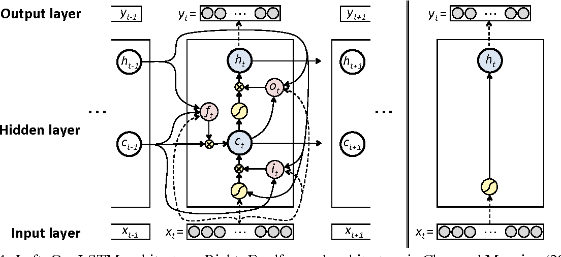 Figure 1 for Dependency Parsing with LSTMs: An Empirical Evaluation