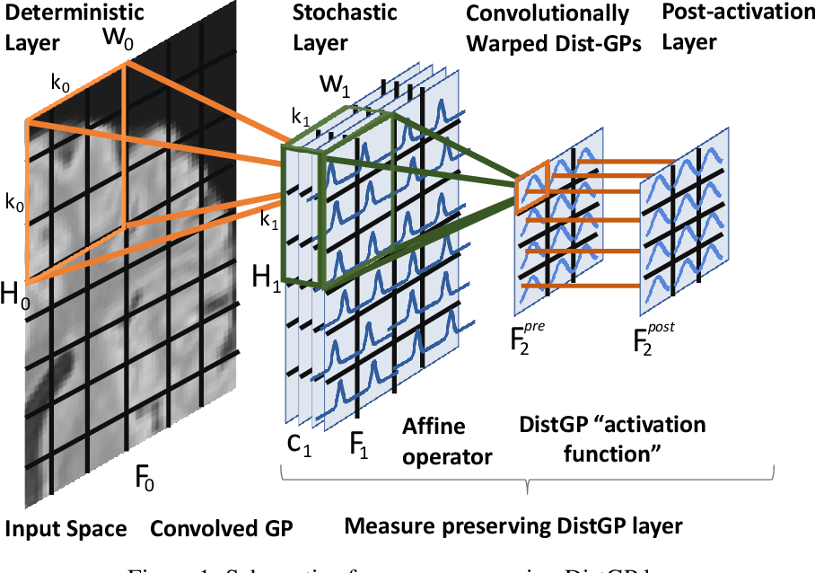 Figure 1 for Distributional Gaussian Process Layers for Outlier Detection in Image Segmentation