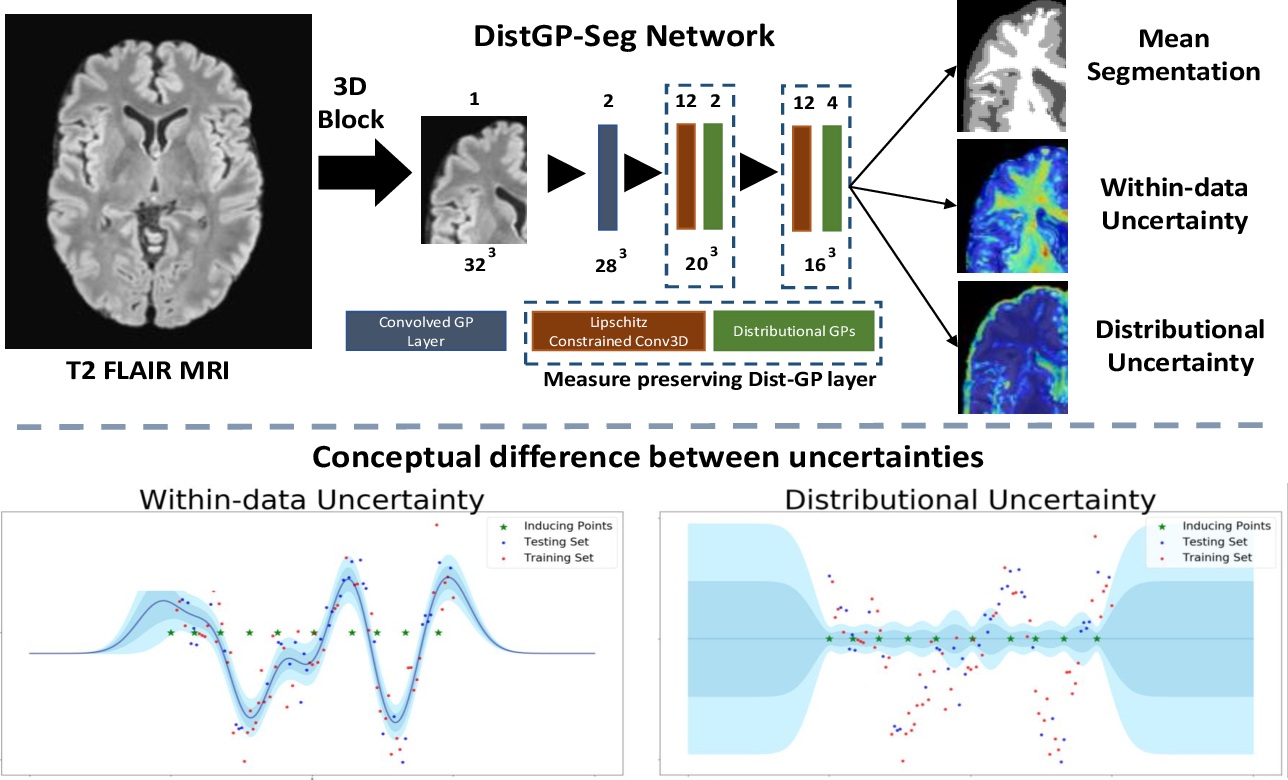 Figure 3 for Distributional Gaussian Process Layers for Outlier Detection in Image Segmentation