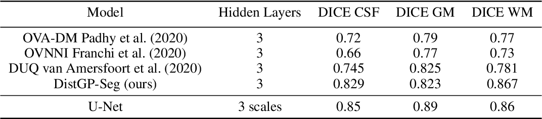 Figure 2 for Distributional Gaussian Process Layers for Outlier Detection in Image Segmentation