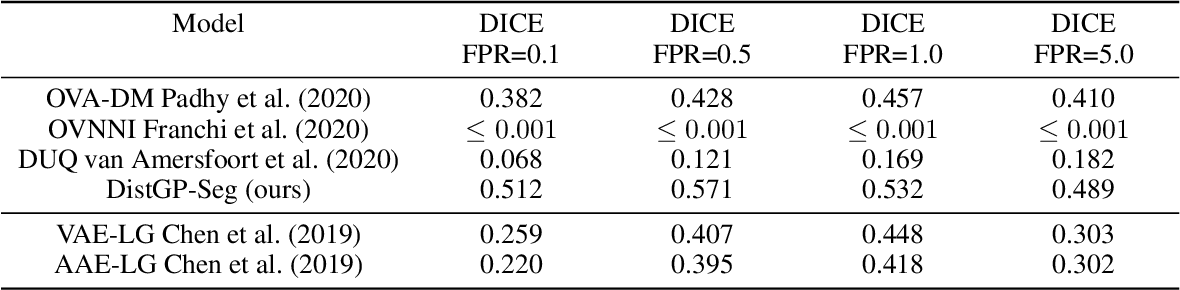 Figure 4 for Distributional Gaussian Process Layers for Outlier Detection in Image Segmentation