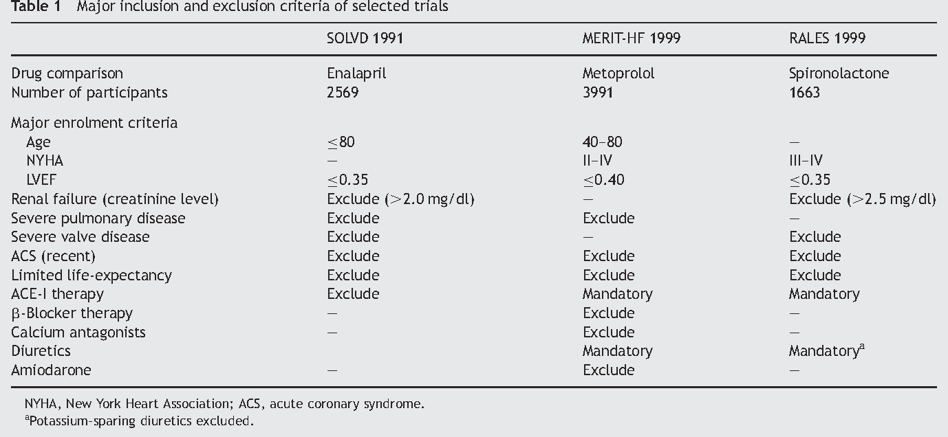 Table 1 Major inclusion and exclusion criteria of selected trials