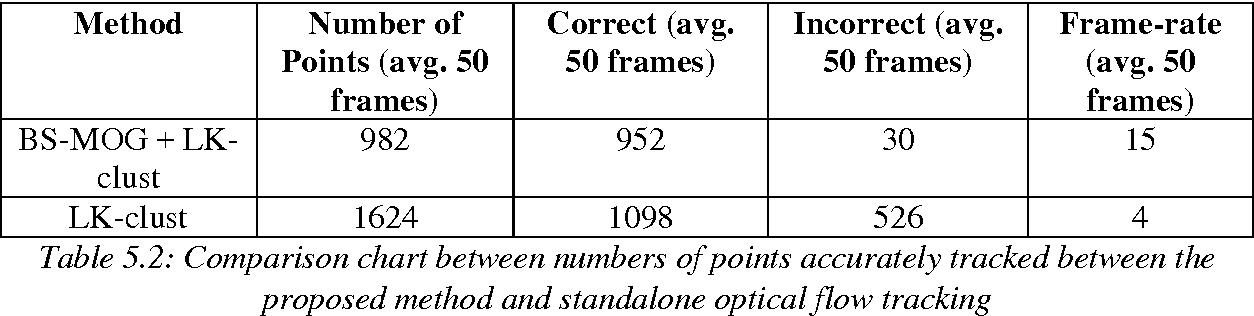 Table 5 2 from Obstacle Avoidance using Monocular Vision on