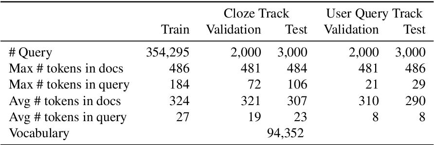 Figure 1 for Dataset for the First Evaluation on Chinese Machine Reading Comprehension
