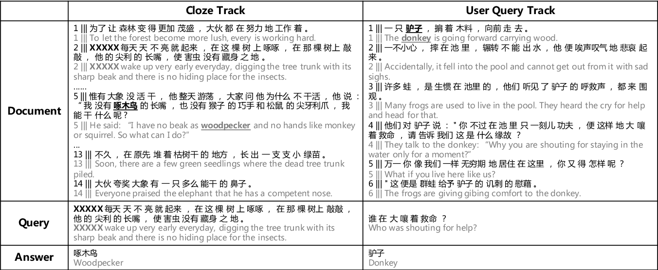 Figure 2 for Dataset for the First Evaluation on Chinese Machine Reading Comprehension