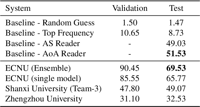 Figure 4 for Dataset for the First Evaluation on Chinese Machine Reading Comprehension