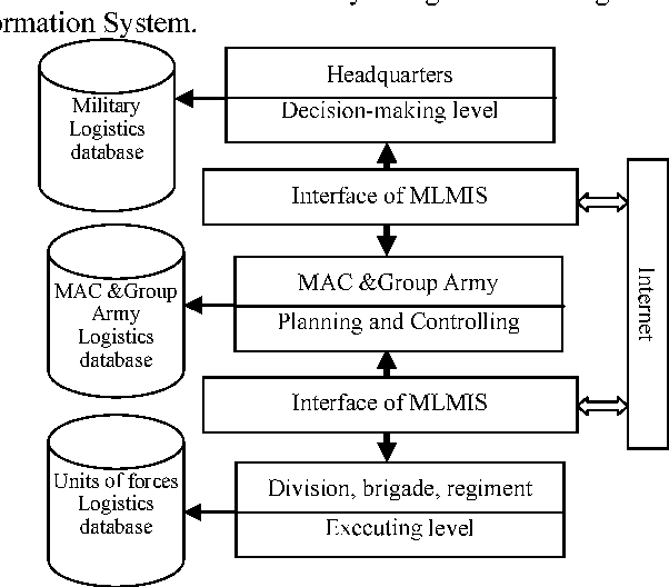 Figure 3 from Study on military logistical management information