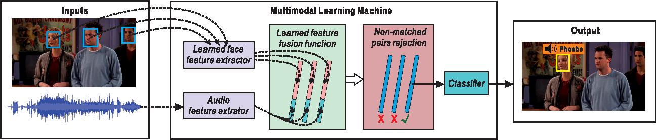 Figure 1 for Deep Multimodal Speaker Naming