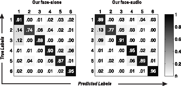 Figure 3 for Deep Multimodal Speaker Naming